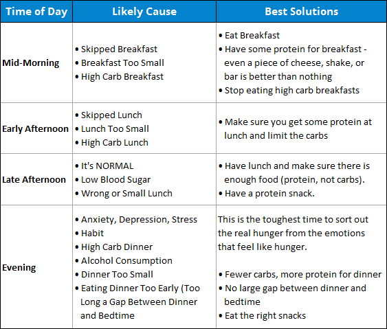Causes of Hunger by Time of Day
