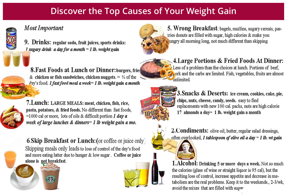 High Carbs Food To Gain Weight