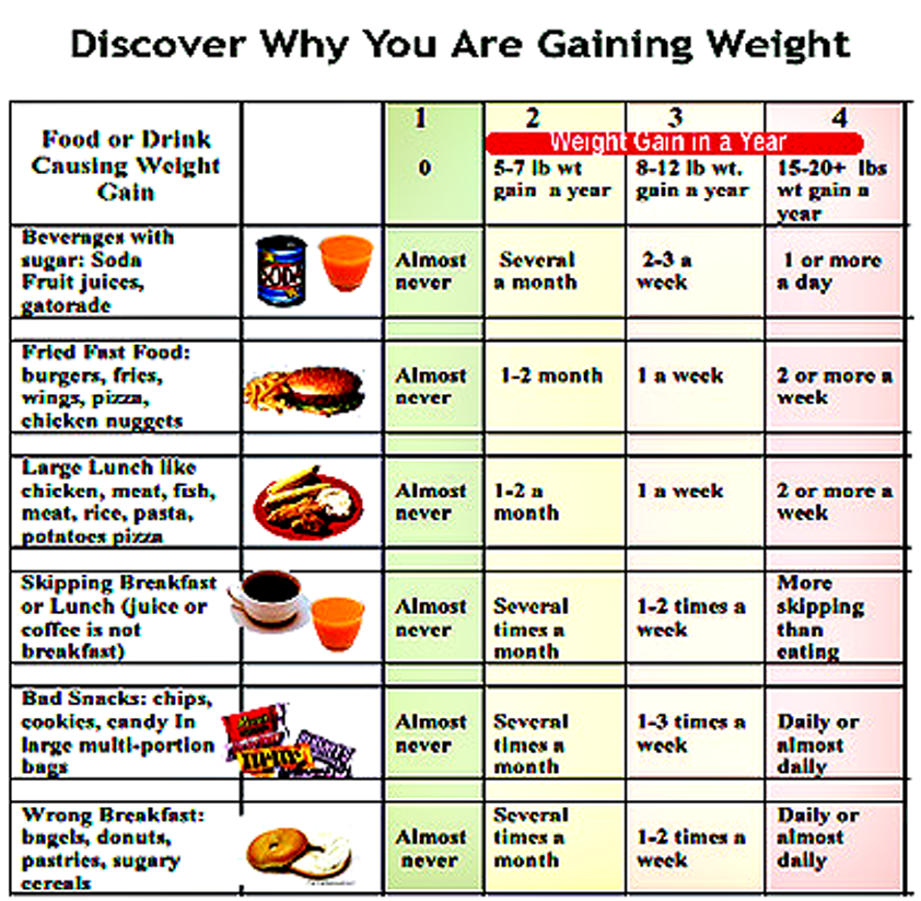 why am i gaining weight--10 most important causes of weight gain
