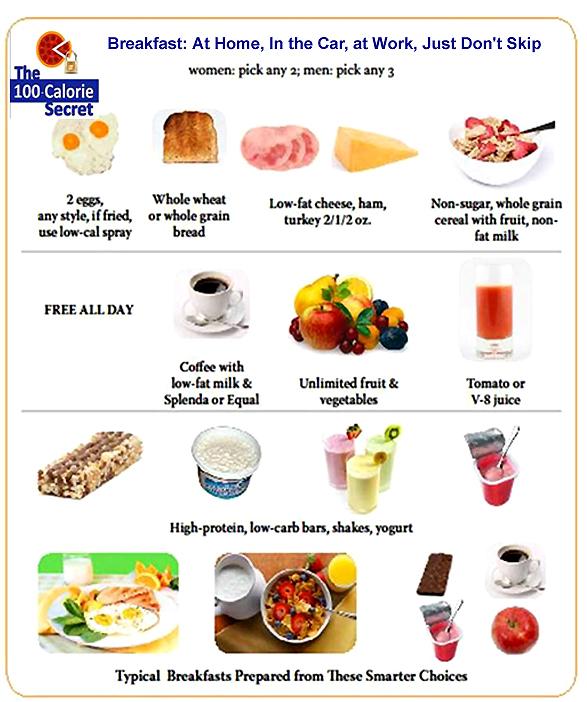 Diet Plan: Breakfast