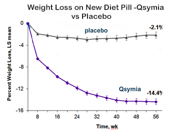 weight loss with Qsymia in test subjectsd