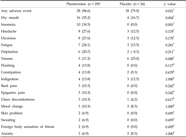 phentermine side effects Lipman miami 33143