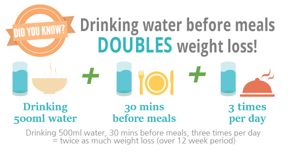 drinnking water and weight loss