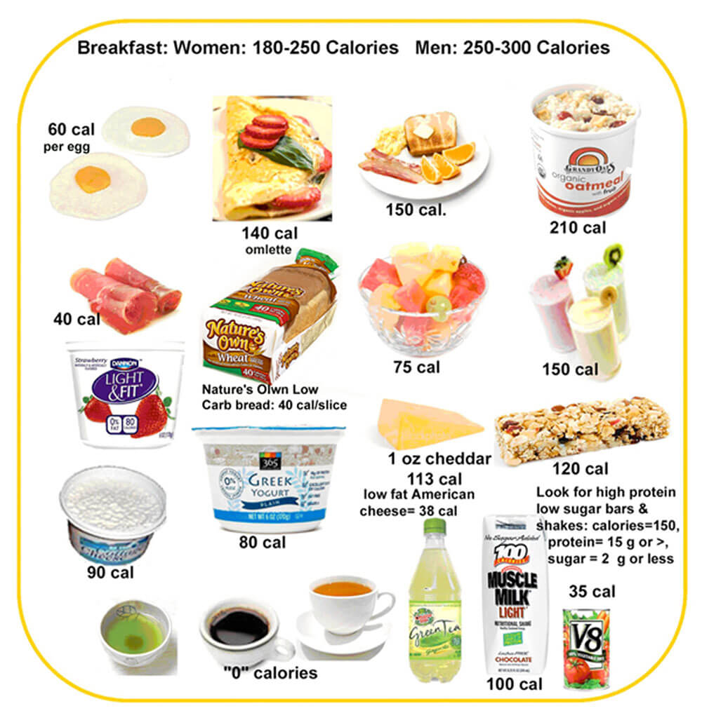 After Cheat Days: Breakfast Food Choices with Calories