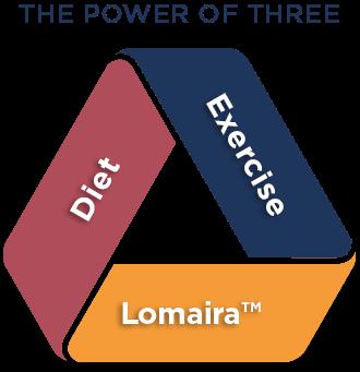 The Power of 3: Diet, Exercise, Lomaira