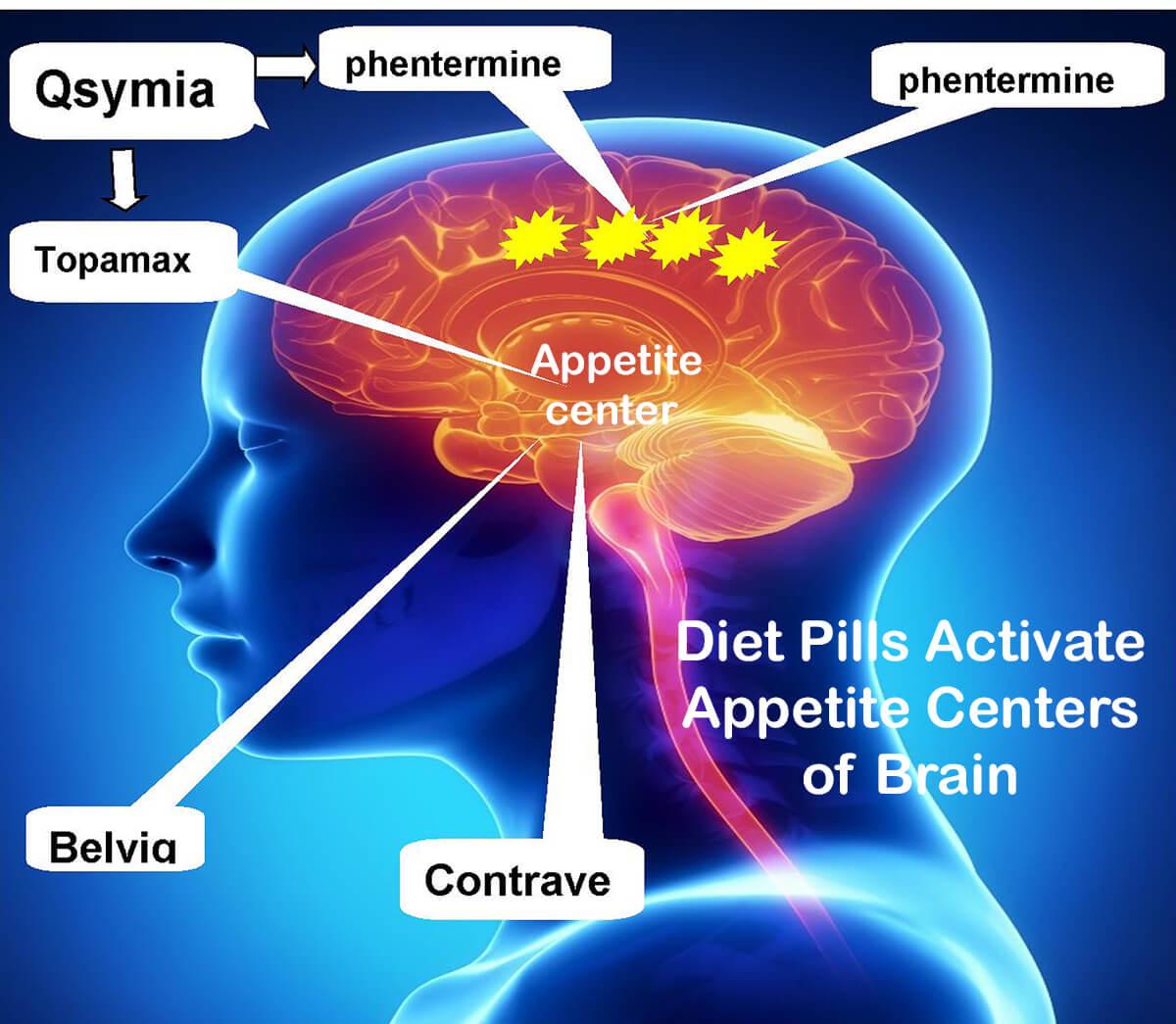 Weight Loss Medication Brain