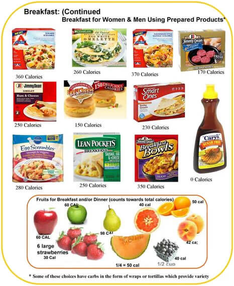 Fasting for Weight Loss: Prepared Breakfast Choices