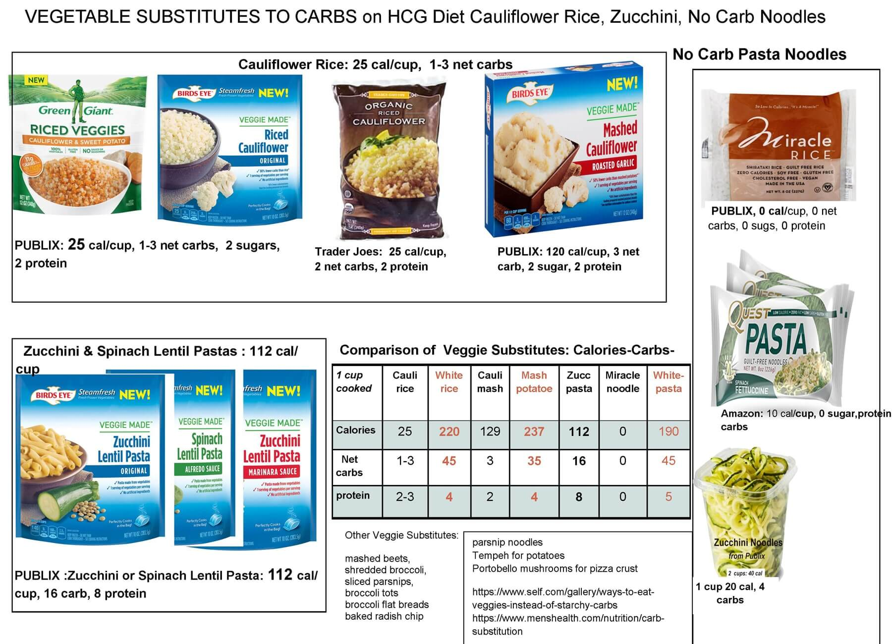 hcg diet plan with protein supplements