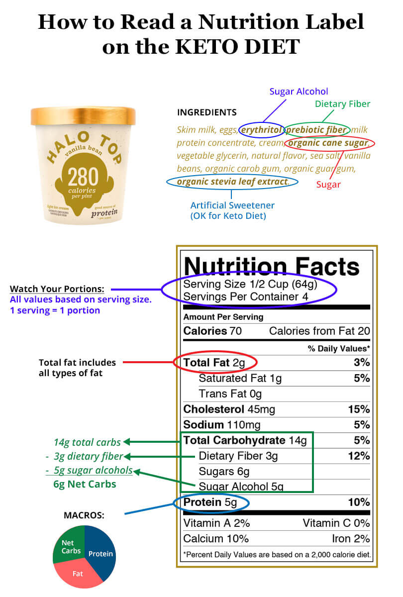 It is a graphic of Modest Keto How to Read Labels
