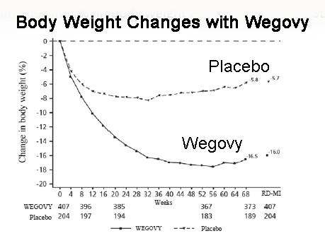 Effect of Wegovy on Body Weight