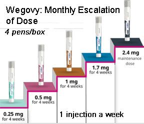 Wegovy monthly escalation of doses